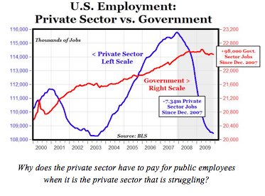 Private sector vs. government employment