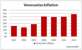 Venezuelan Inflation