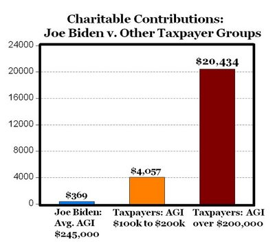 Joe Biden vs. Other Taxpayer Groups