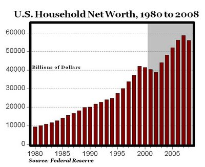 U.S. Household Net Worth, 1980 to 2008