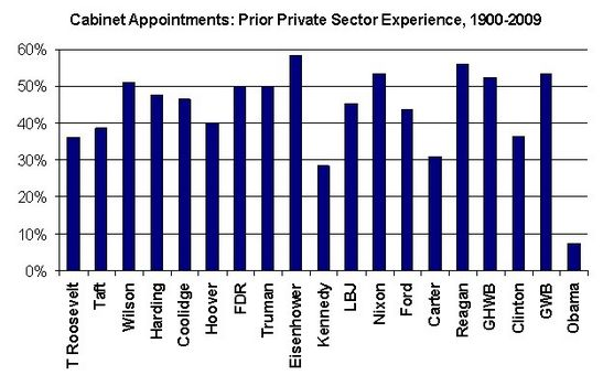 Obama cabinet's private sector experience