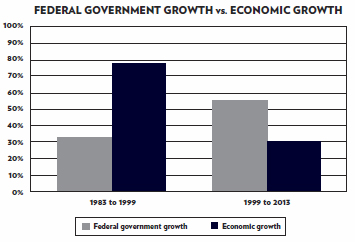 gov. growth vs. econ. growth